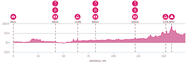 Lilyroo Ride 2015 Day 3: Route Profile