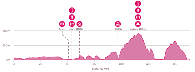 Lilyroo Ride 2015 Day 5: Route Profile