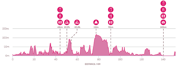 Lilyroo Ride 2015 Day 6: Route Profile